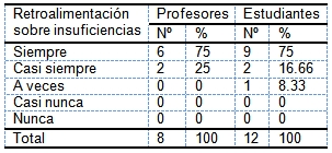 evaluacion_aprendizaje_morfofisiologia/retroalimentacion