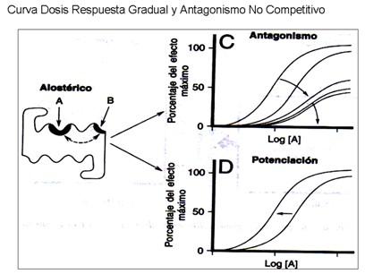 farmacodinamia_farmacologia/antagonismo_no_competitivo
