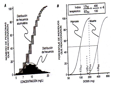 farmacodinamia_farmacologia/curva_respuesta_cuantal