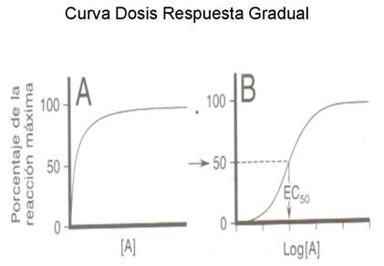farmacodinamia_farmacologia/dosis_respuesta_gradual