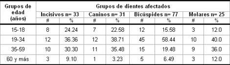 hiperestesia_dentinaria_dental/Edad_grupos_afectados