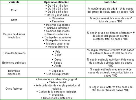 hiperestesia_dentinaria_dental/operacionalizacion_variables
