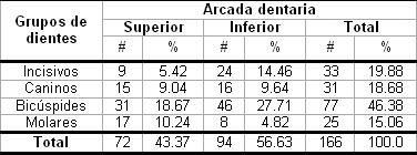 hiperestesia_dentinaria_dental/segun_arcada_dentaria