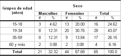 hiperestesia_dentinaria_dental/segun_edad_sexo