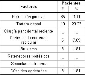 hiperestesia_dentinaria_dental/segun_factores_predisponentes