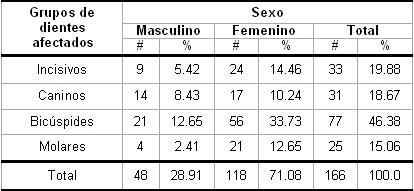 hiperestesia_dentinaria_dental/sexo_grupos_afectados