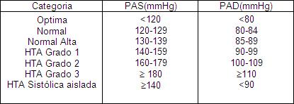 hipertension_arterial_geriatria/categorias_valores_hipertension