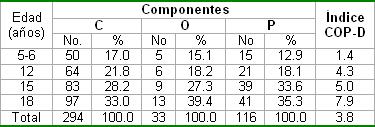 salud_bucal_pediatria/COPD_edad_componentes