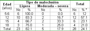 salud_bucal_pediatria/Tipo_maloclusion_edad