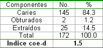 salud_bucal_pediatria/componentes_indice_coe