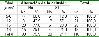 salud_bucal_pediatria/edad_condicion_oclusion