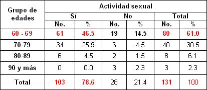 sexualidad_sexo_ancianos/actividad_sexual_edad