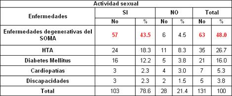sexualidad_sexo_ancianos/enfermedades_cronicas_actividad