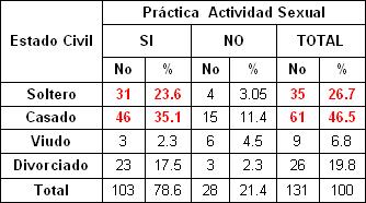 sexualidad_sexo_ancianos/estado_civil_practica