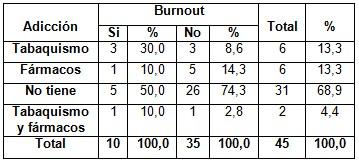 sindrome_burnout_enfermeria/adiccion_segun_burnout