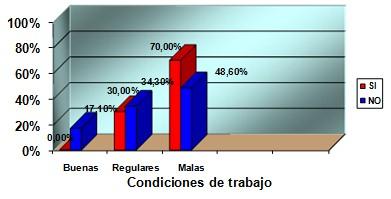 sindrome_burnout_enfermeria/condiciones_trabajo