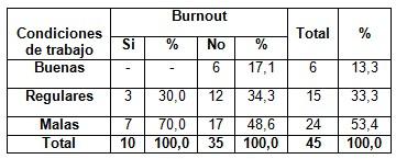 sindrome_burnout_enfermeria/condiciones_trabajo_burnout