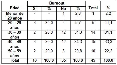 sindrome_burnout_enfermeria/edad_segun_burnout