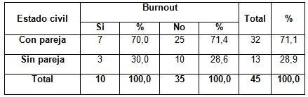 sindrome_burnout_enfermeria/estado_civil_burnout