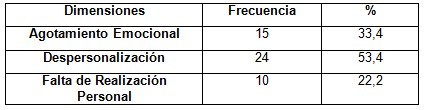 sindrome_burnout_enfermeria/frecuencia_dimensiones_muestra