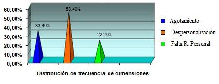 sindrome_burnout_enfermeria/grafico_numero_12