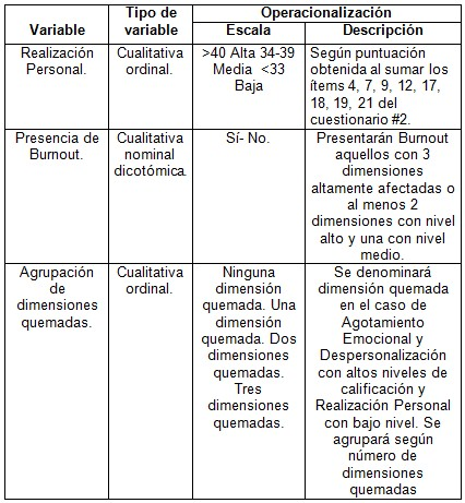 sindrome_burnout_enfermeria/operacionalizacion_de_variables3