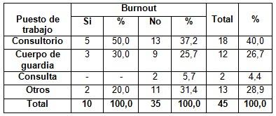 sindrome_burnout_enfermeria/puesto_trabajo_burnout
