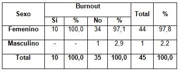 sindrome_burnout_enfermeria/sexo_segun_burnout