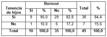 sindrome_burnout_enfermeria/tenencia_hijos_burnout