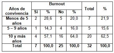 sindrome_burnout_enfermeria/tiempo_convivencia_burnout