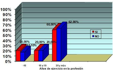 sindrome_burnout_enfermeria/tiempo_profesion