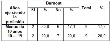 sindrome_burnout_enfermeria/tiempo_profesion_burnout