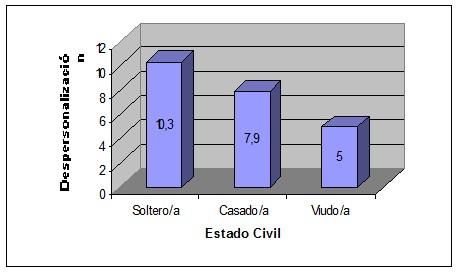 sindrome_burnout_medicos/despersonalizacion_estado_civil