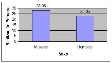 sindrome_burnout_medicos/realizacion_personal_sexo
