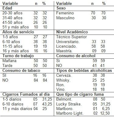 tabaco_alcohol_enfermeras/consumo_cantidad_tipo