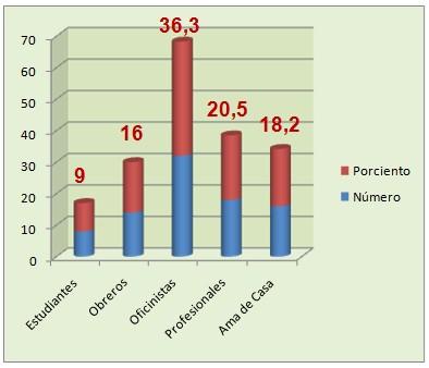 eficacia_electrocinesis_carvicalgia/pacientes_segun_profesion2