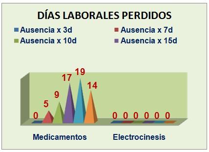 eficacia_electrocinesis_carvicalgia/terapeutica_afectacion_laboral2