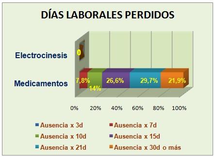 eficacia_electrocinesis_carvicalgia/terapeutica_afectacion_laboral3