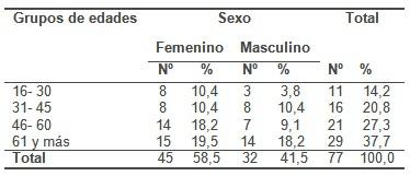 histologia_polipo_gastrico/sexo_edad_polipos