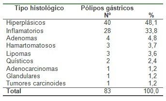 histologia_polipo_gastrico/tipo_histologico_polipos