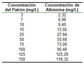 metodos_determinacion_albuminuria/concentracion_microalbuminuria_inmunoturbidimetria