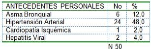 pacientes_diabeticos_ingresados/antecedentes_patologicos_personales