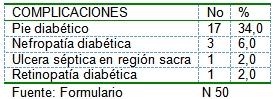 pacientes_diabeticos_ingresados/diabetes_complicaciones