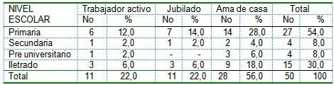pacientes_diabeticos_ingresados/diabetes_escolaridad_ocupacion