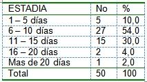 pacientes_diabeticos_ingresados/diabetes_estadia