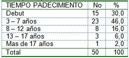 pacientes_diabeticos_ingresados/diabetes_tiempo