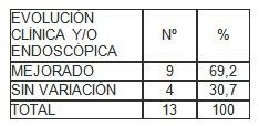 Helicobacter_pylori_evaluacion/tetraterapia_de_rescate