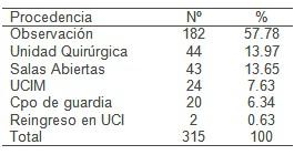 antibioticos_UCI_UTI/antimicrobianos_origen_pacientes