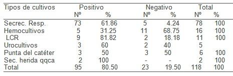 antibioticos_UCI_UTI/cultivo_positivo_muestra