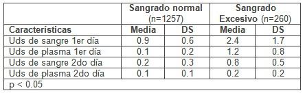 hemorragia_cirugia_cardiovascular/consumo_sangre_hemoderivados